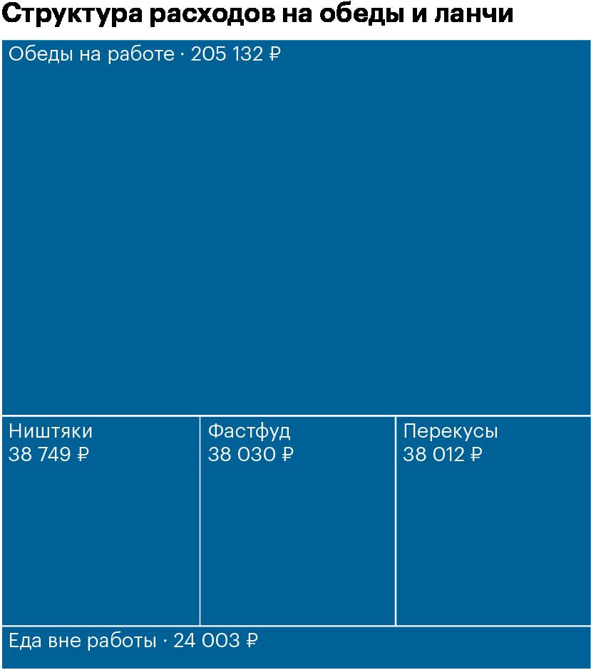 За время эксперимента я проел 340 000<span class=ruble>Р</span>, 60% из которых ушли на бизнес-ланчи