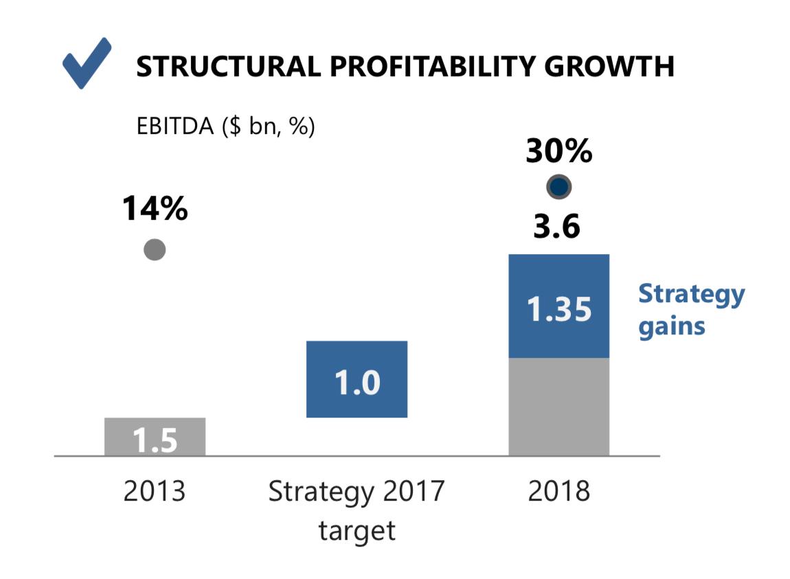 EBITDA выросла на 1,35 млрд за счет инвестиций, еще на 0,75 млрд долларов — за счет роста цен. Презентация стратегии НЛМК до 2022 года, стр. 15