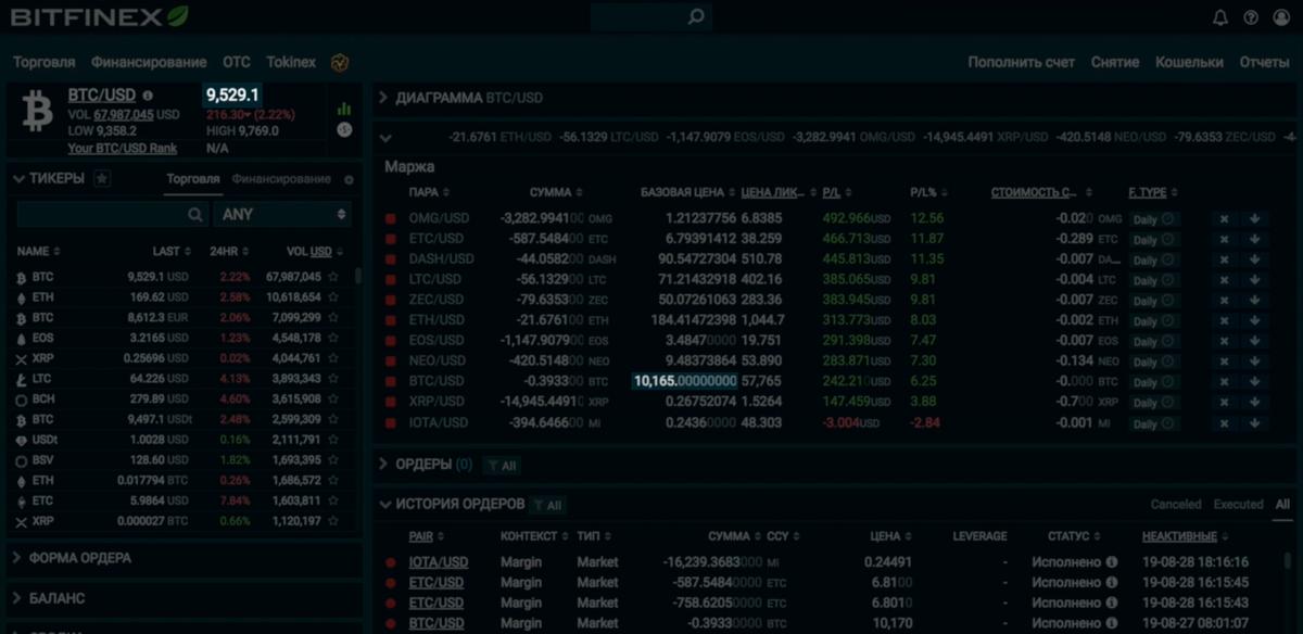 Кадр из видео BTC Trade о торговле на бирже Bitfinex за 30 августа 2019: видны позиции по 11 криптовалютам и прибыль по каждой позиции. В столбце «базовая цена» — цены криптовалют, по которым входили в сделки. Судя по этому кадру, текущая стоимость биткоина — 9529,1$, а когда заходили в сделку, он стоил 10 165$