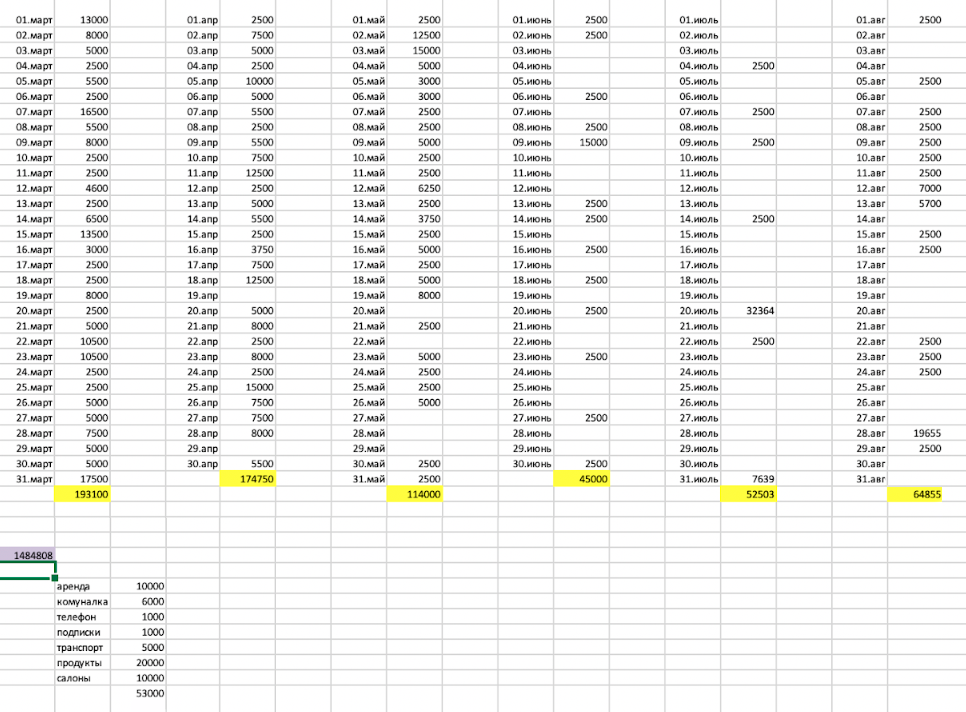 Таблица с доходами за год