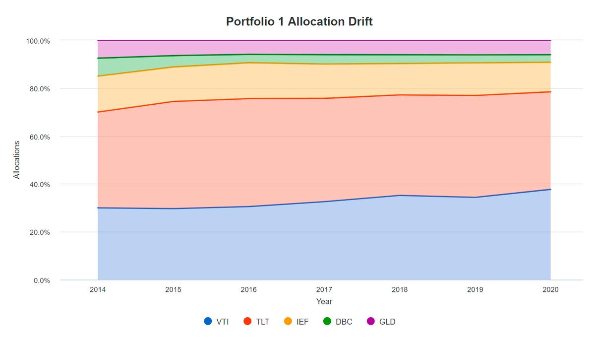 Вкладка Allocation Drift, какменялось распределение долей активов впортфеле