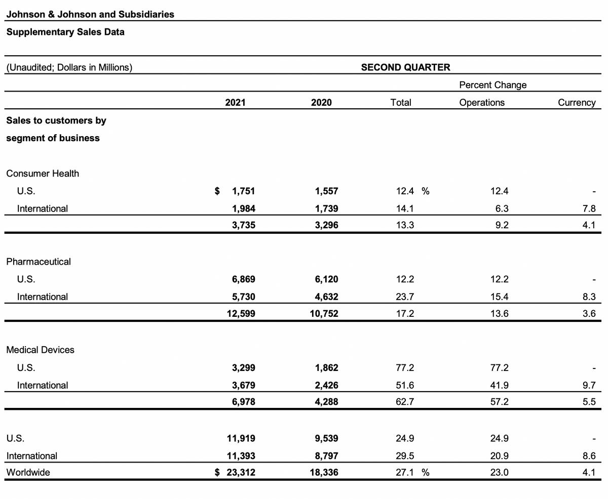 Выручка компании во втором квартале в миллионах долларов. Источник: финансовый отчет Johnson & Johnson, стр.8