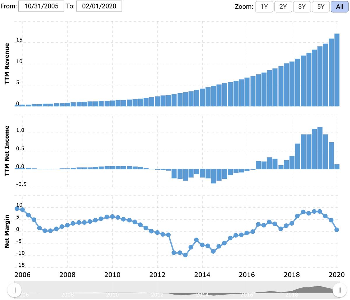Прибыль компании за последние 12 месяцев в миллиардах долларов, итоговая маржа в процентах от выручки. Источник: Macrotrends