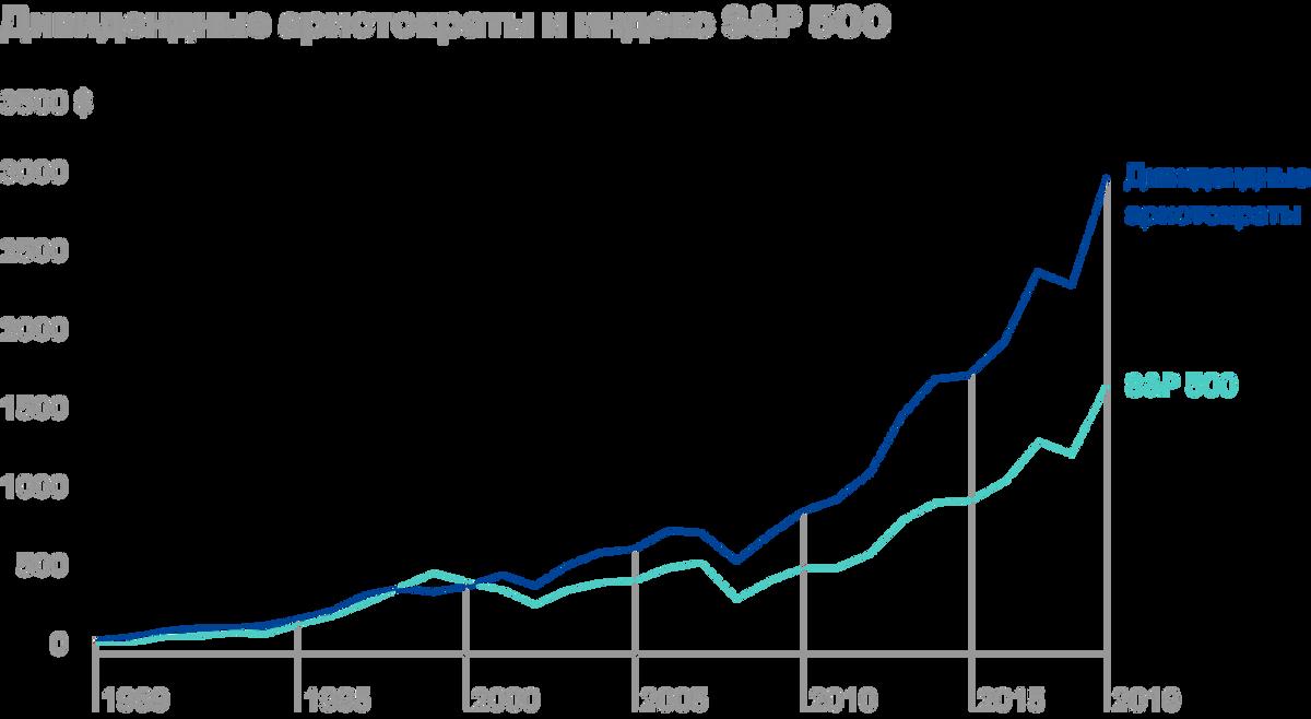 На стратегической дистанции аристократы стабильно обходят по доходности S&P;500. Последний превосходил аристократов в конце 1990-х — перед кризисом доткомов, когда мы наблюдали переоцененность технологических компаний. Подобную ситуацию мы наблюдаем и в последние годы. Источник: Dividend Growth Investor
