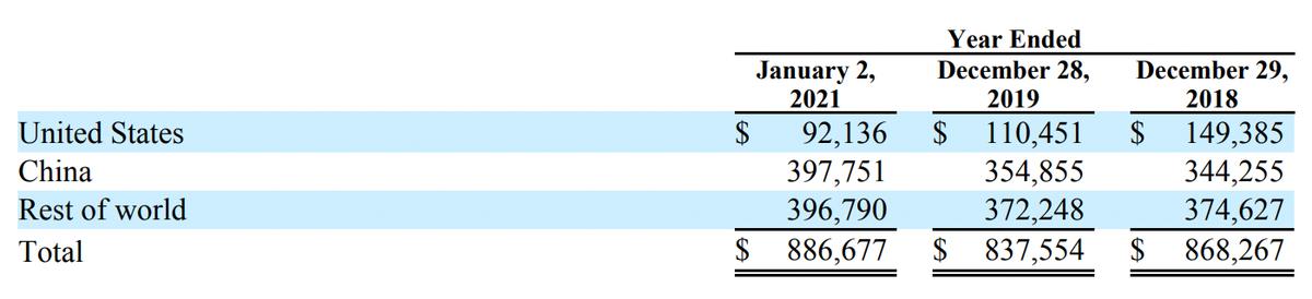 Выручка SLAB по странам, в тыс. долларов. Источник: годовой отчет, стр.F-36(84)