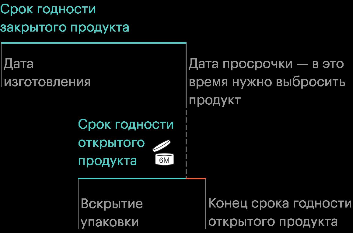 Схема соотношения срока годности закрытого и открытого продукта