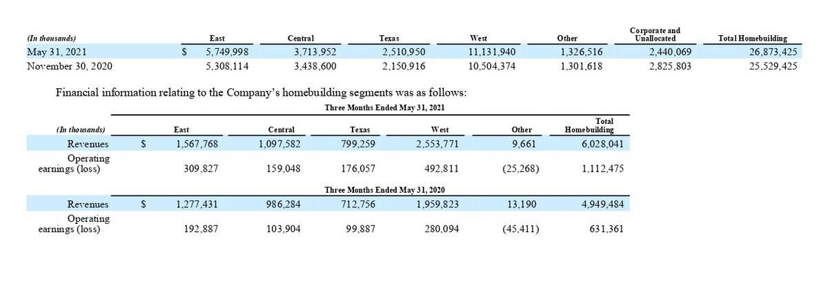 Финансовые показатели компании в сегменте строительства домов по регионам за 3 месяца. Источник: квартальный отчет компании, стр.11