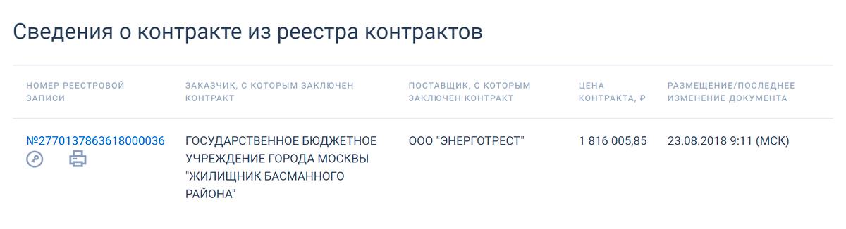 На странице аукциона есть вкладка «Результаты определения поставщика». Если ее открыть, то внизу можно будет посмотреть, кто выиграл аукцион