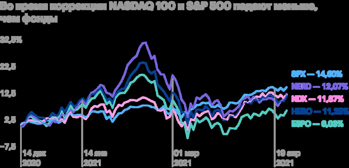 Как видим на графике, инвесторы сбрасывают в крупных масштабах активы игровых компаний во время коррекции на рынках. Падения индексов NASDAQ100 и S&P500 менее существенные, чем фондов. Источник: tradingview.com