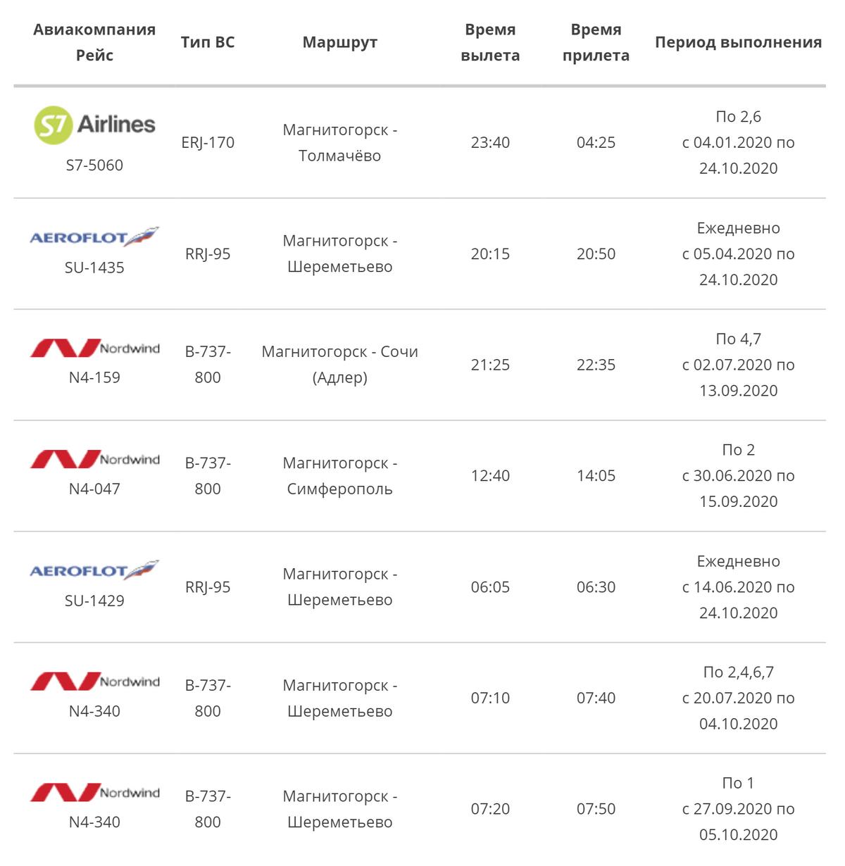 Расписание внутренних авиарейсов на сайте аэропорта Магнитогорска