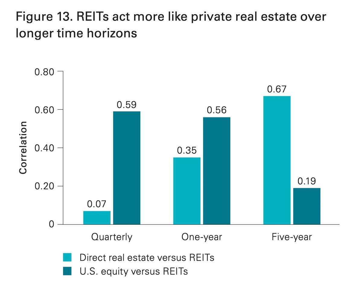 Исследования Vanguard. Корреляция REIT с физической недвижимостью и американским рынком акций с января 1994 по октябрь 2013