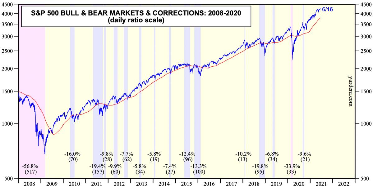 Цифры в скобках — длительность в днях. Источник: Yardeni Research, Inc. S&P; 500Bull & Bear Markets & Corrections
