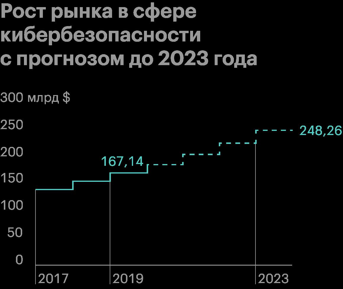Источник: statista.com
