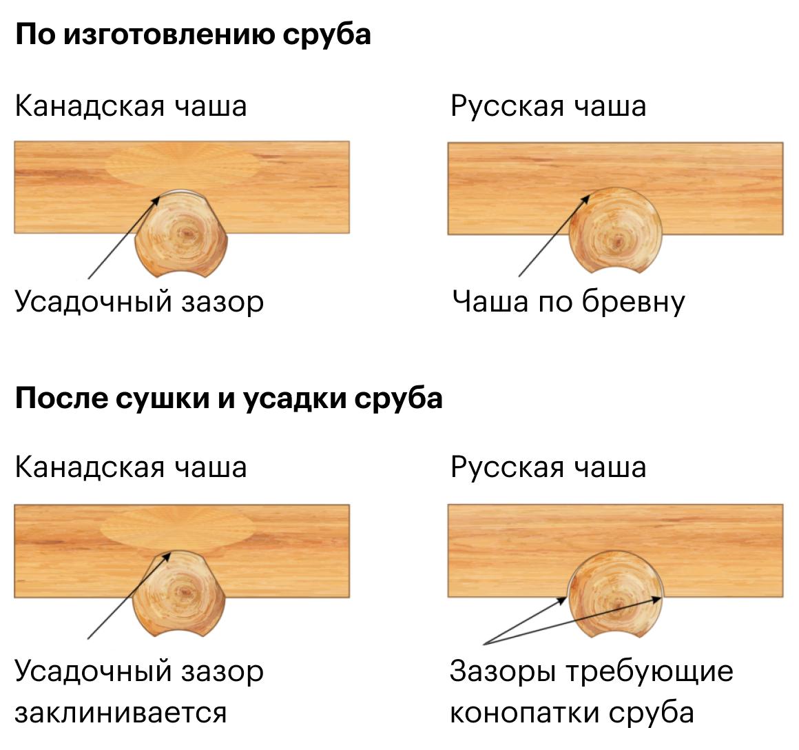 Разница между канадской и русской рубкой. Источник: smolsrubtorg.ru