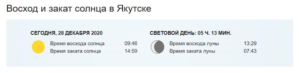 Световой день становится длиннее ближе к марту, а в декабре он длится 5 часов. Источник: World-weather.ru