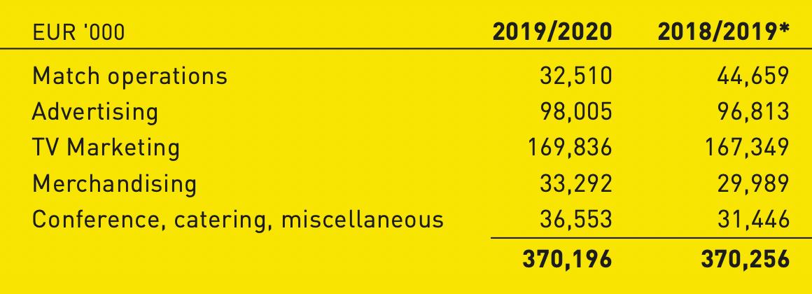 Выручка Borussia Dortmund в тысячах евро. Источник: годовой отчет компании, стр.195