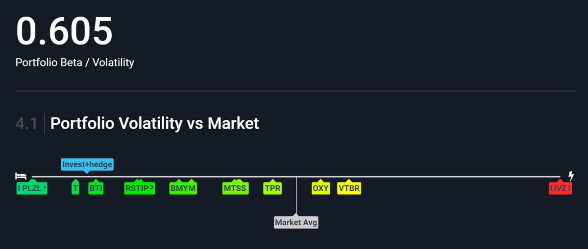 Волатильность активов на брокерском счете очень низкая, так как уменя здесь расположены самые консервативные инструменты