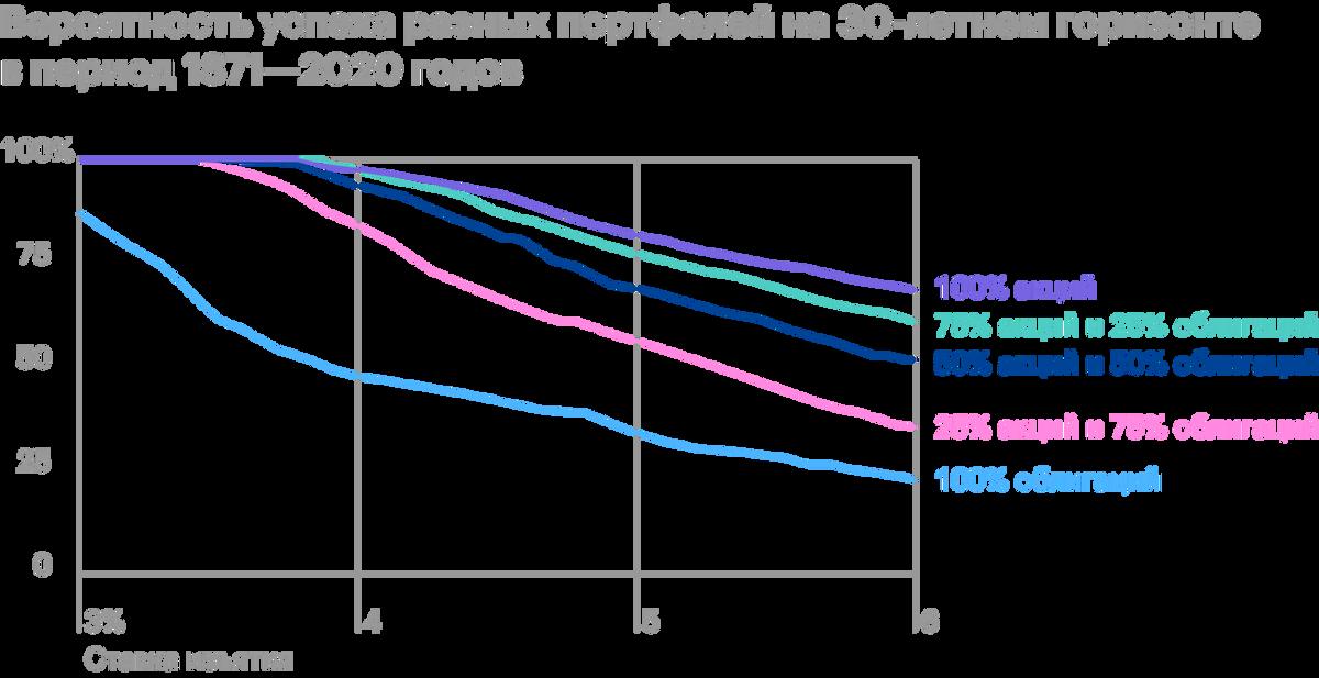 Показатели успеха при изменении ставок на 0,1%. Портфель 75/25 проявляет себя лучше приставке до 4,2%, еслиже она выше — предпочтительнее использовать портфель, на 100% состоящий из акций. Источник: Poor Swiss