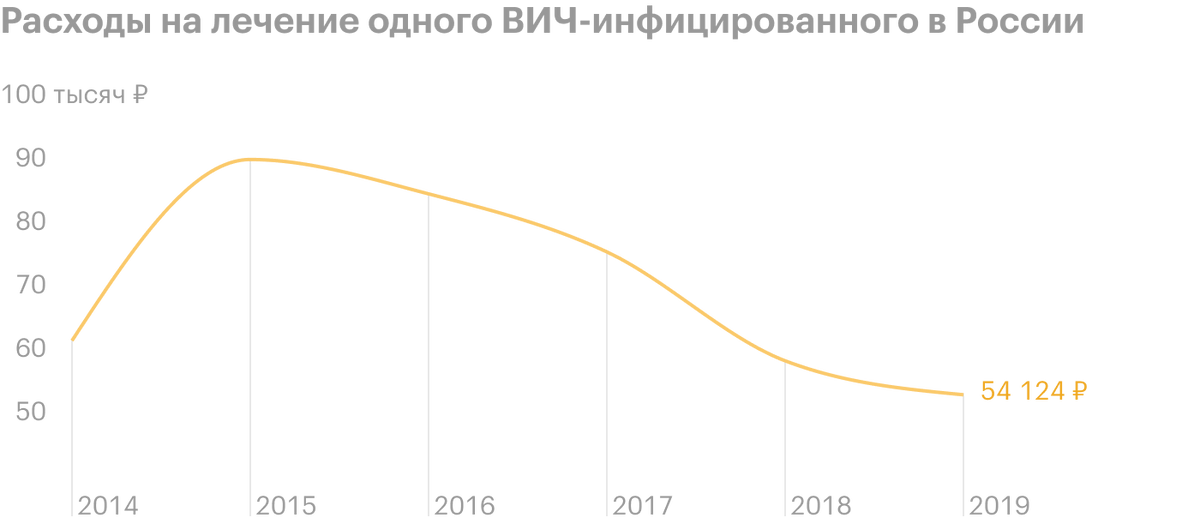 С каждым годом объемы расходов на лечение в пересчете на одного инфицированного падают. Источник: мониторинг закупок препаратов, данные Минздрава РФ