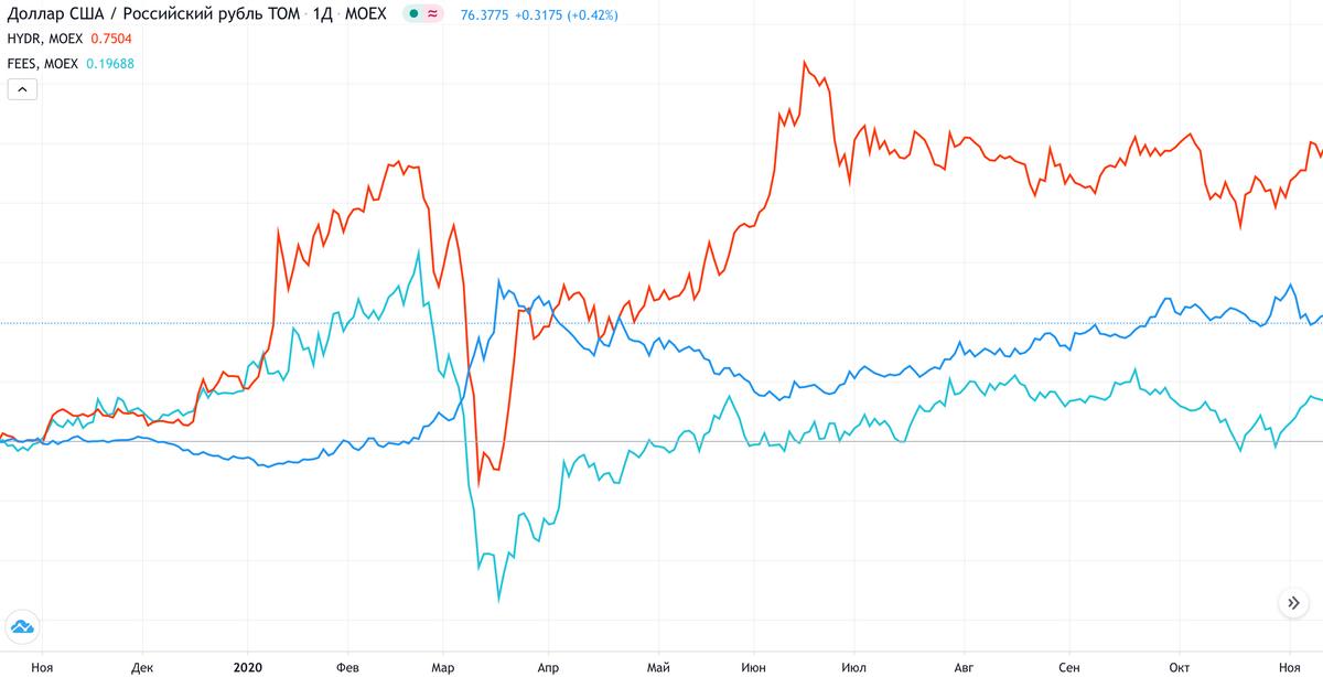 Пример обратной корреляции скурсом доллара (синий) упредставителей коммунального сектора: «Русгидро» (красный) и«ФСКЕЭС» (голубой). Источник: TradingView