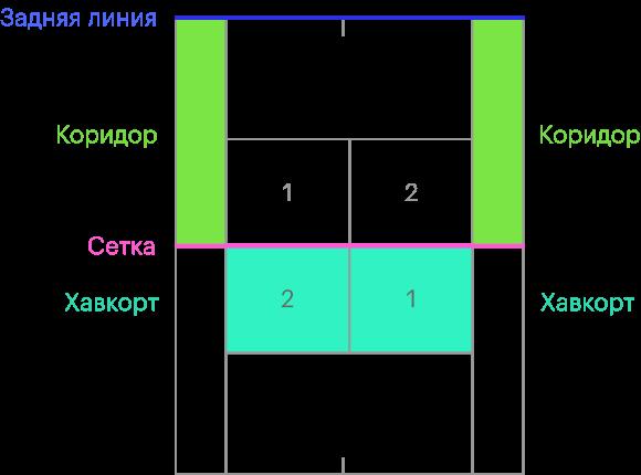 Посреди корта висит сетка. Если игра один наодин, коридоры — это аут, если два надва — часть корта. Прямоугольники хав-корта означают место подачи. Подающий стоит зазадней линией, напротив прямоугольника №1, подает — всторону прямоугольника №1 у соперника. После розыгрыша игроки переходят к прямоугольникам №2