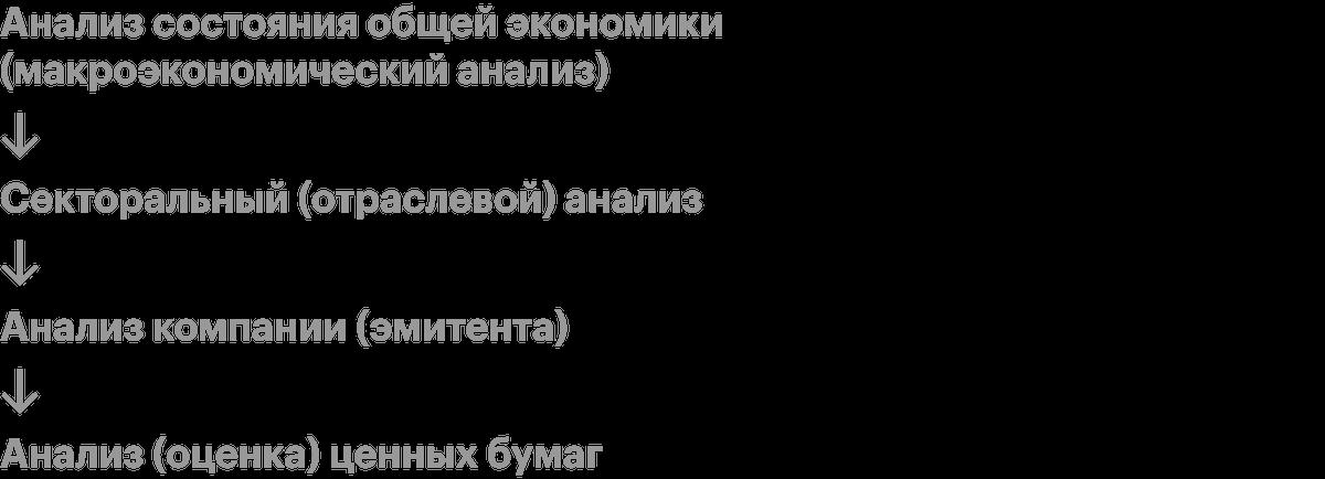 Схема фундаментального анализа. Эту схему предложили использовать Грэм и Додд — родоначальники фундаментального анализа