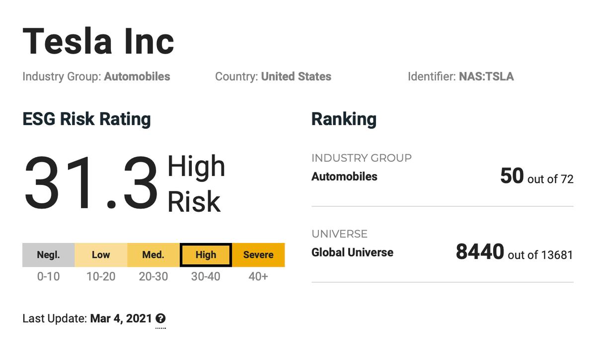 Риск-рейтинг Tesla у Sustainalytics. Чем выше, тем хуже — у Tesla рейтинг риска выше среднего. Источник: Sustaynalitics