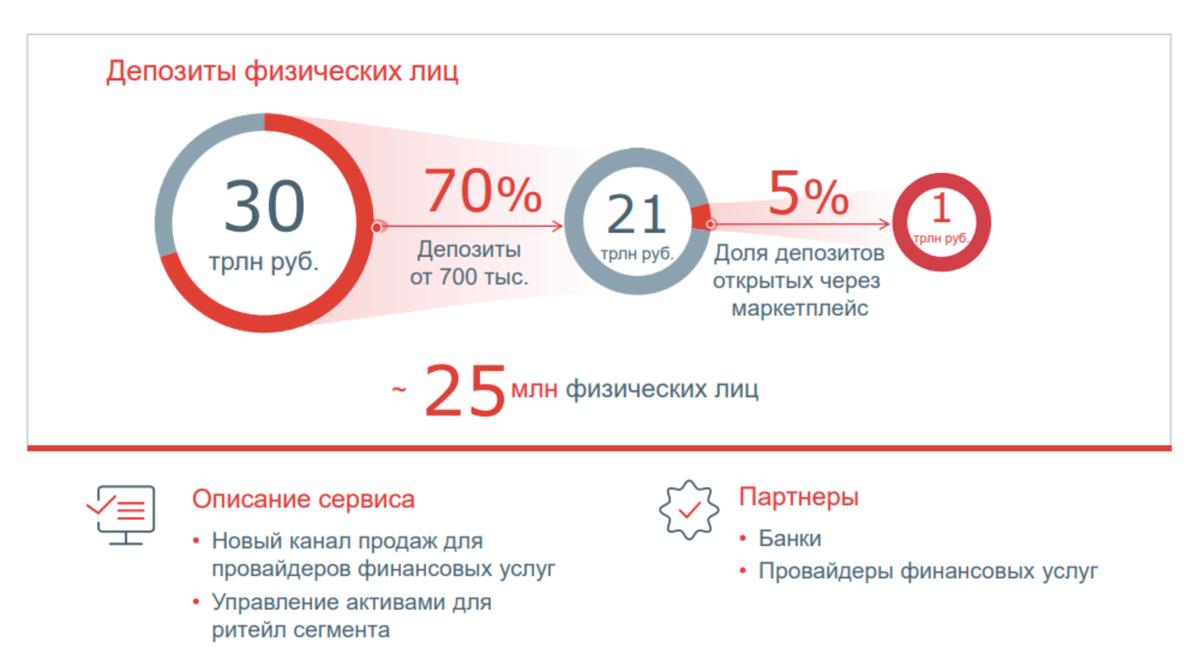 По мнению Московской биржи, частные клиенты будут открывать не меньше 5% депозитов через маркетплейс
