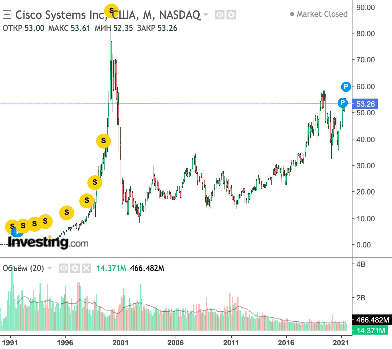 Например, акции компании Cisco во время кризиса доткомов максимально упали на 86%. После этого цены много лет не могли превысить 33$ за акцию. До исторического максимума цены не выросли и на сегодняшний день. Источник: Investing.com