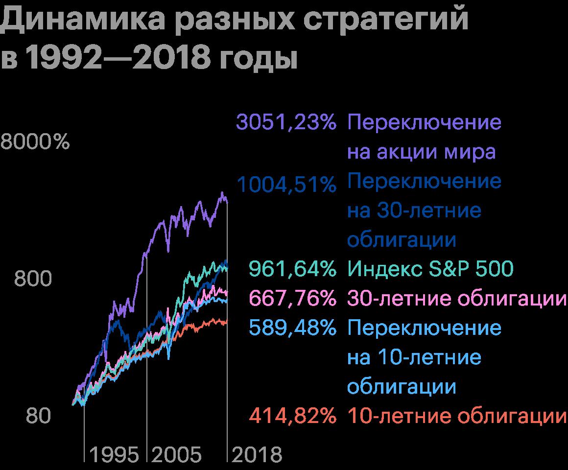 Стратегия с переключением из дорогих американских в дешевые глобальные акции принеслабы на 5 п. п. годовых больше бенчмарка. Источник: Meb Faber
