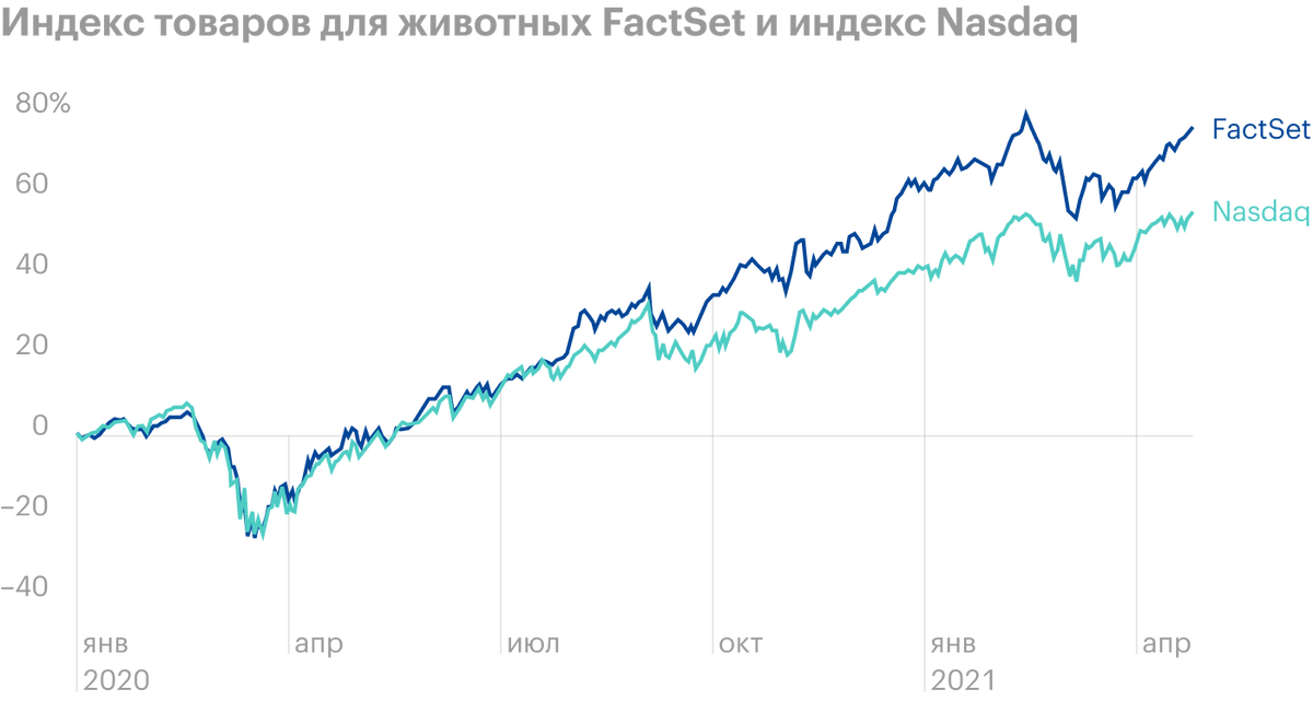 Источник: Financial Times