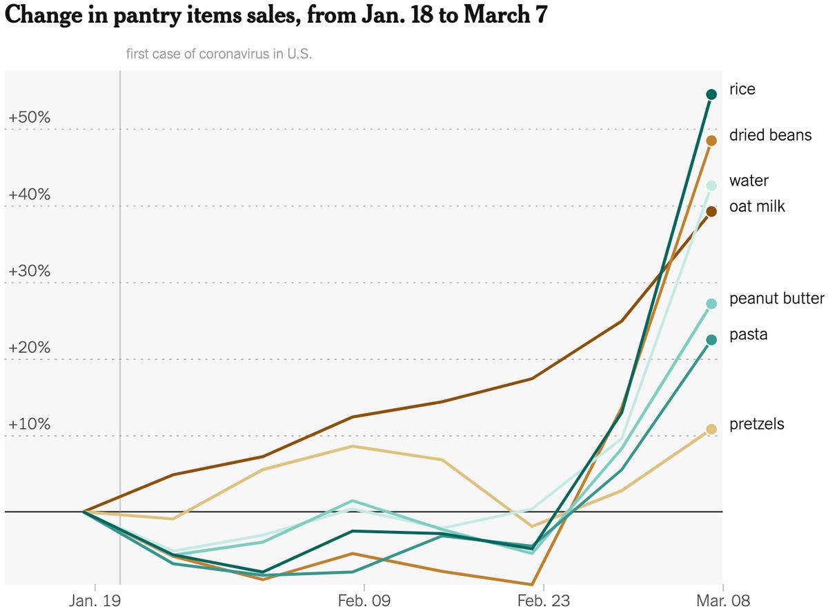 Изменение продаж разных продовольственных товаров в США с 18 января по 7 марта 2020 года: риса, сушеных бобов, воды, овсяного молока, арахисового масла, пасты, кренделей. Источник: TheNew York Times