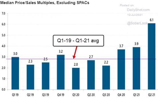 Средний размер коэффициента P / S в ходе сделок по слиянию и поглощению. Сиреневая линия — средний уровень за период с 1 квартала 2019 по 1 квартал 2021. Примечание: исключены сделки со SPAC. Источник: Daily Shot