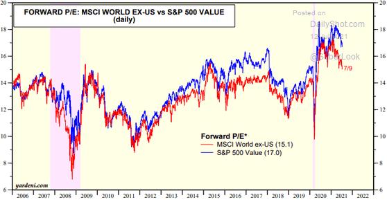 Будущий P / E разных индексов. Синий — S&P 500, красный — MSCI World безСША