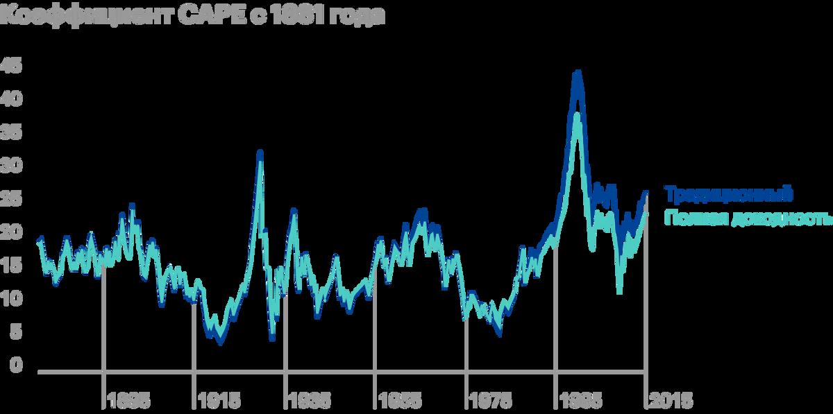Если считать CAPE, учитывая полную доходность по EPS, то есть с учетом дивидендов, то его показатели будут ниже, чем стандартный CAPE. Таким образом, последний всегда завышен. Источник: Philosophical Economics