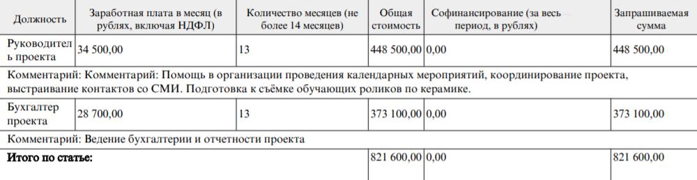 Это зарплаты штатных сотрудников АНО«Благоедело» зареализацию гранта. Проект рассчитан на13месяцев, накаждый составляется отдельный договор