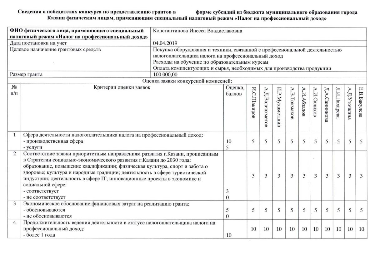 Все оценки жюри по заявкам можно посмотреть в протоколе конкурса на сайте мэрии