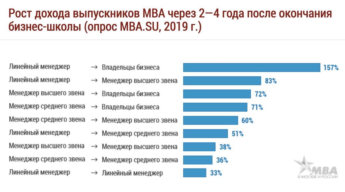 По данным портала «MBA в Москве и России», самый большой рост зарплат после МВА — у линейных менеджеров, которые открыли свой бизнес