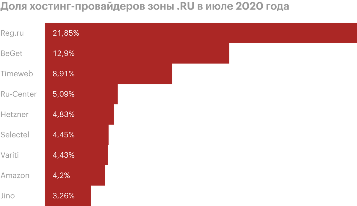 Постатистике, 20%всех сайтов взонах.рф и.ru используют хостинг от«Рег-ру». Врядли такой крупный провайдер внезапно исчезнет вместе смоим сайтом. Источник: statonline.ru