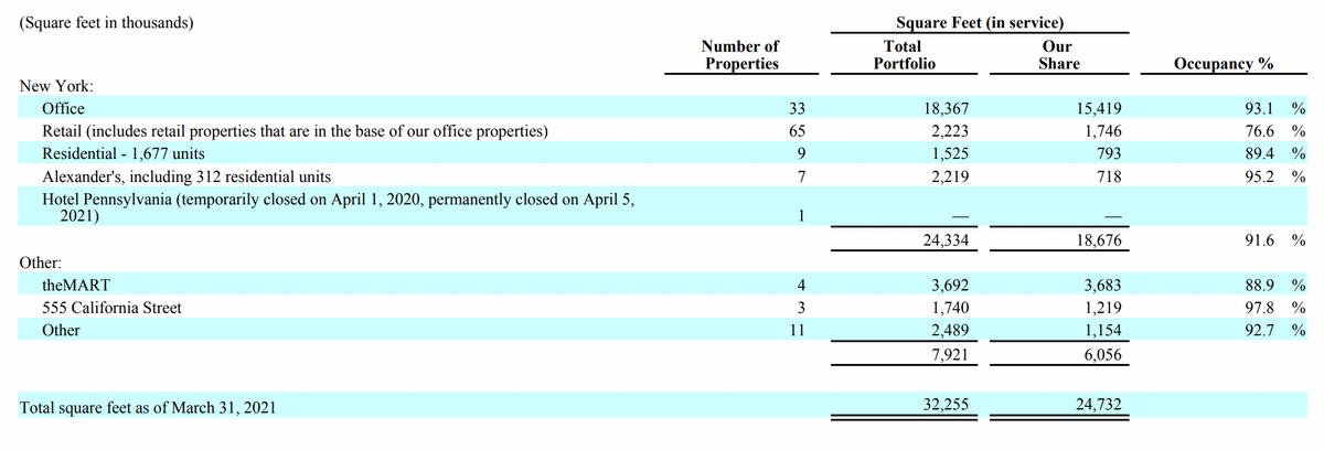 Портфолио компании по состоянию на 31 марта 2021в тысячах квадратных футов. Источник:квартальный отчет компании, стр.46