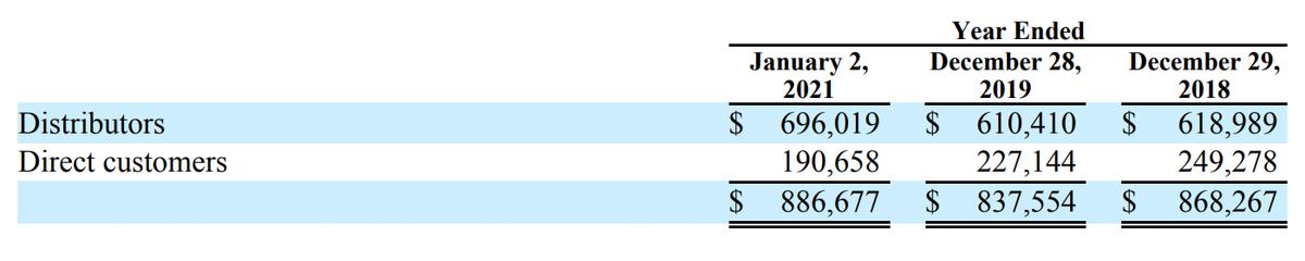 Выручка SLAB по каналам распространения, в тыс. долларов. Источник: годовой отчет, стр.F-28(76)