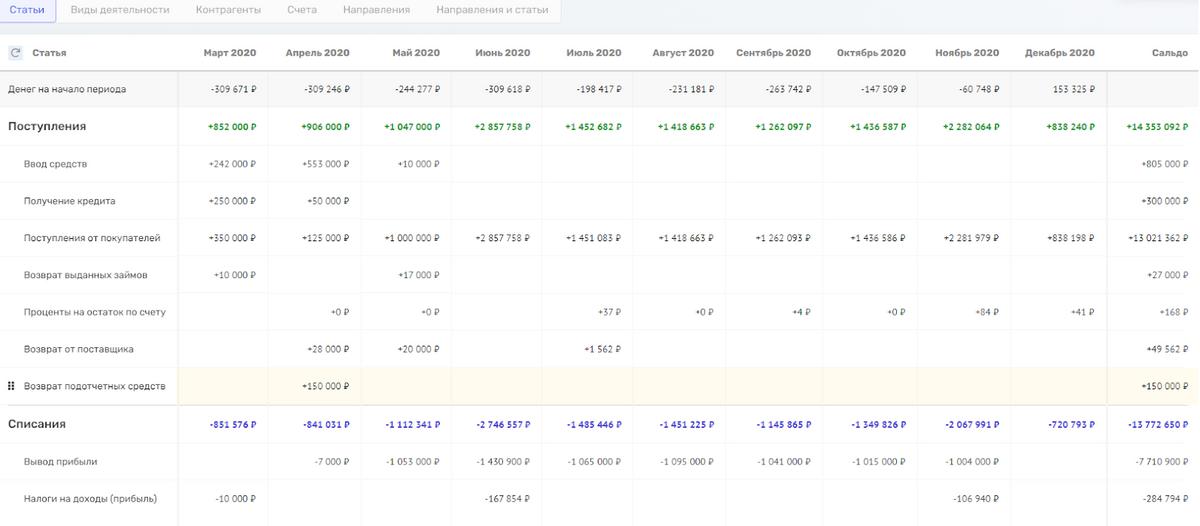 Готовый отчет. По каждому блоку есть расчет рентабельности по показателю и сами показатели: валовая прибыль, маржинальная прибыль, операционная прибыль — здесь это EBITDA, и чистая прибыль