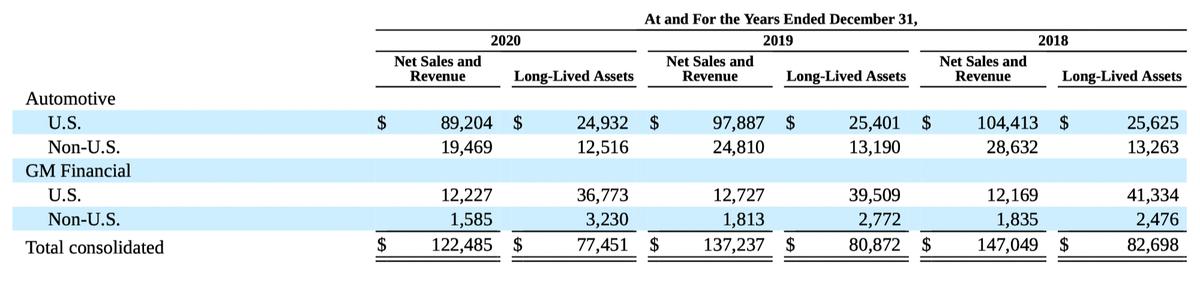 Финансовый результат компании истоимость ееактивов вмлндолларов. Источник: годовой отчет компании, стр.98(101)