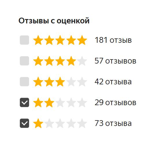 Так выглядит сортировка отзывов на «Яндекс-маркете». Надругих площадках она может немного отличаться, нопринцип тотже