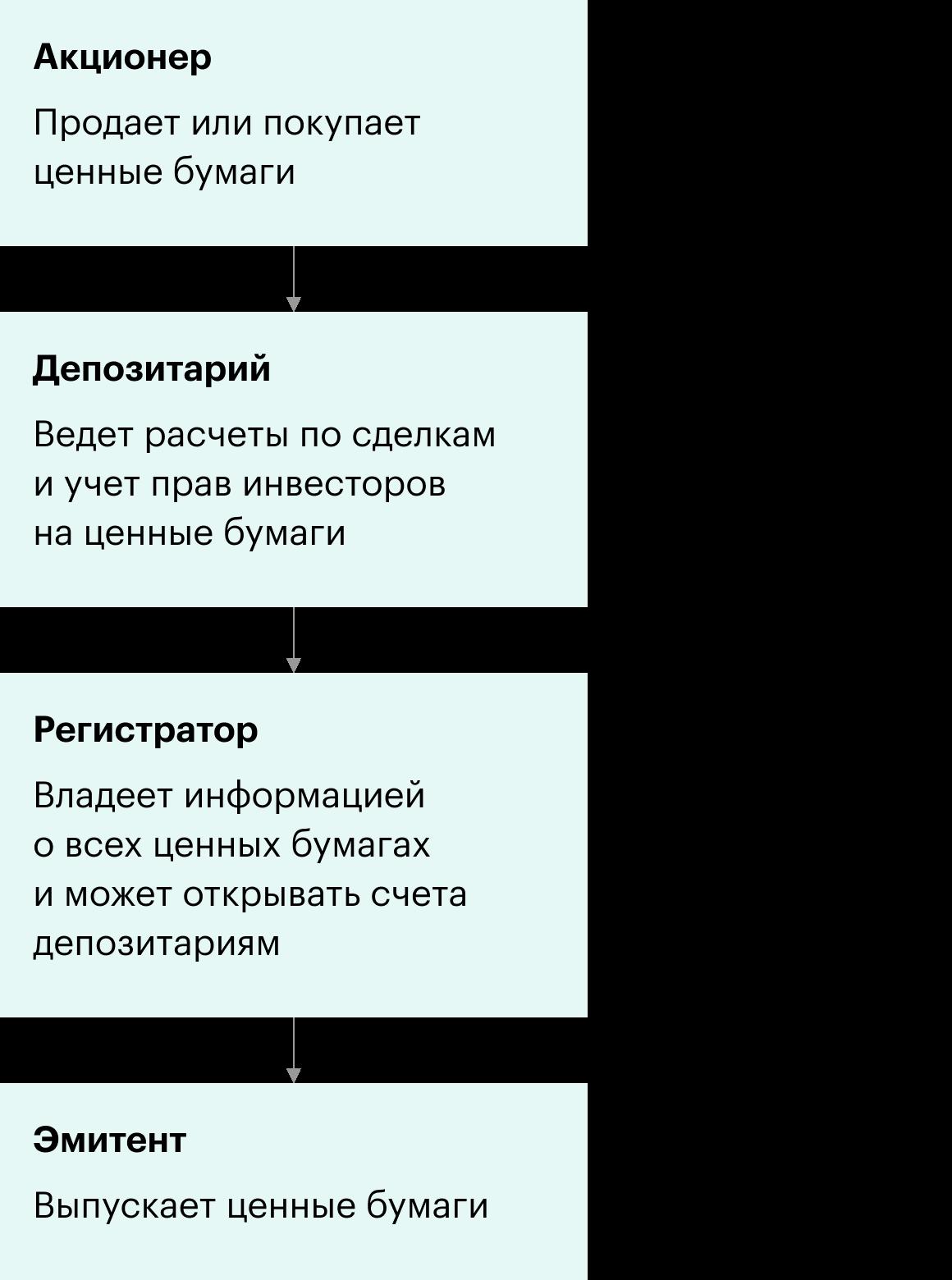 Схема взаимодействия акционеров, депозитариев, регистраторов и эмитентов. Регистратор владеет информацией обовсех ценных бумагах и может открывать счета депозитариям