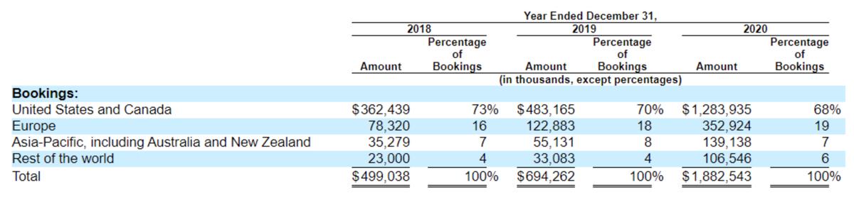 Объем платежей на платформе компании за виртуальные предметы по регионам, в тыс. долларов и процентах от общего. Источник: проспект компании, стр.78