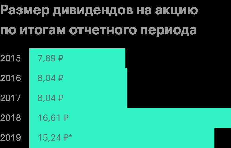 * Рекомендация совета директоров. Источник: история дивидендных выплат «Газпрома»