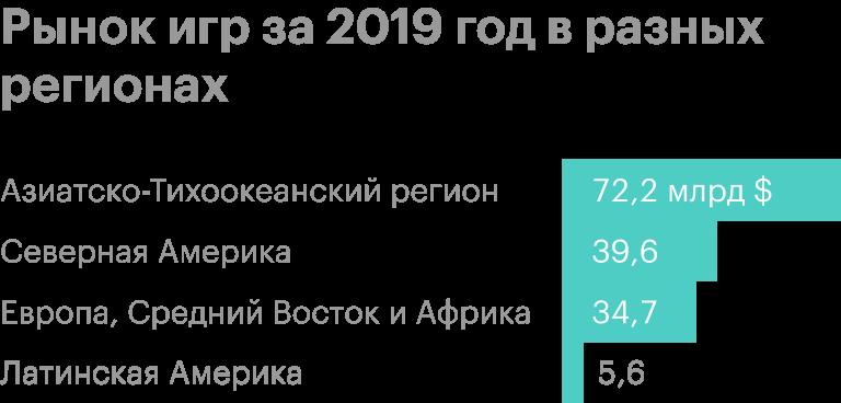 Рынок игр за 2019год. Источник: Newzoo