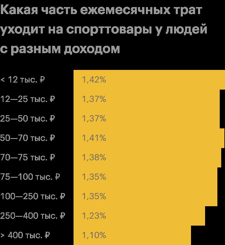 Источник: Тинькофф-банк