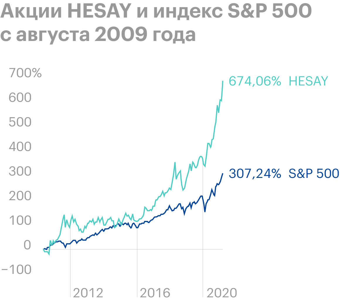 Акции HESAY с августа 2009года по апрель 2021года показали рост на 674%, S&P;500 вырос на 307%. Источник: TradingView